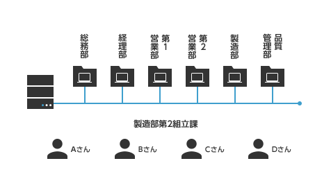 Active Directoryによる管理の特長