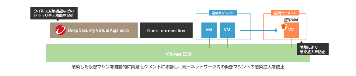 VMware NSX+Trend Micro Deep Securityで実現するセキュリティーリスクの最小化